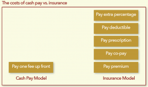 cash-pay-model